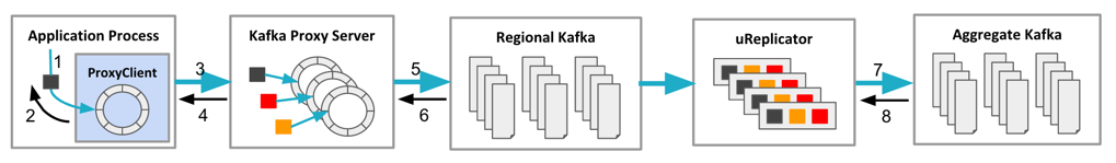An overview of the data path within the Kafka pipeline.