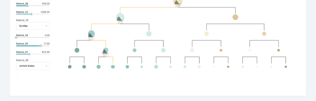 Tree models can be explored with powerful tree visualizations