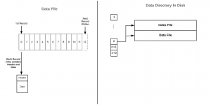Data structure diagram