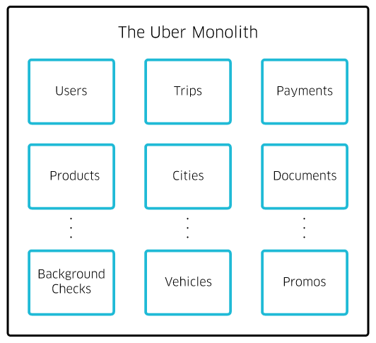 Service-Oriented Architecture: Scaling the Uber Engineering Codebase
