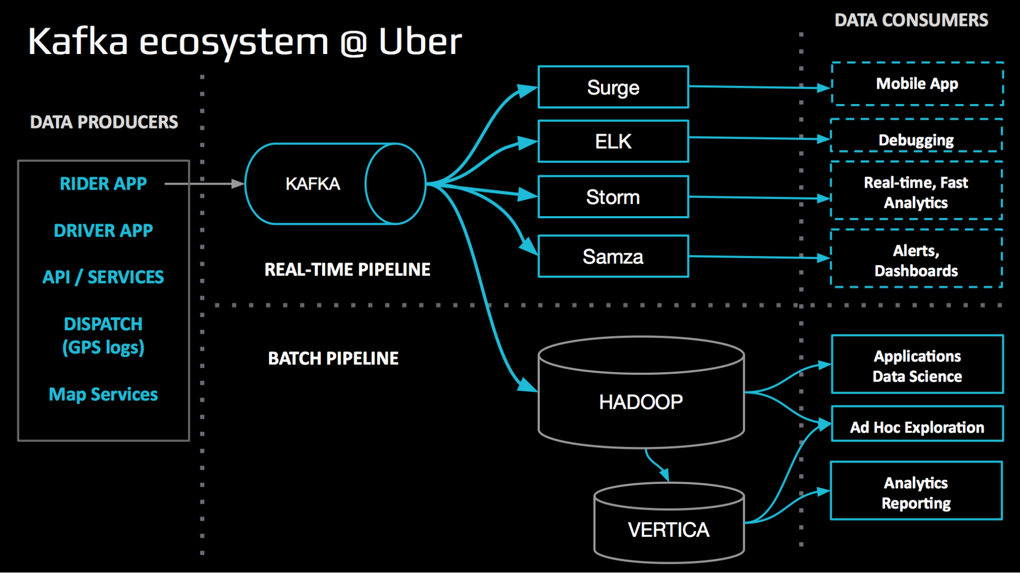 uReplicator: Uber Engineering's Robust Apache Kafka