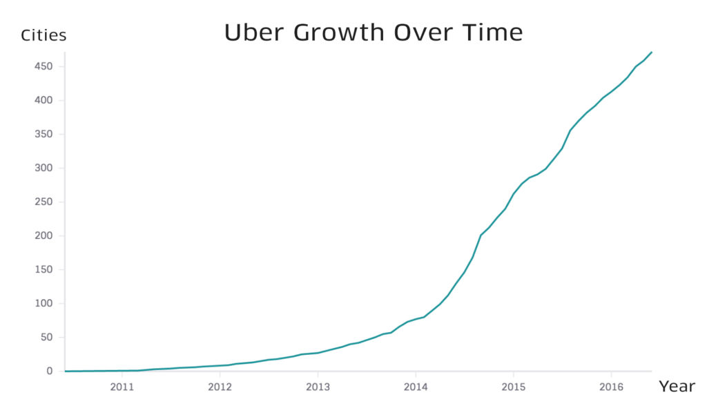 How Uber Engineering Massively Scaled Global Driver