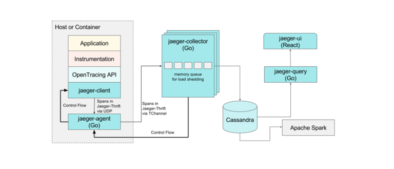 Evolving Distributed Tracing at Uber Engineering
