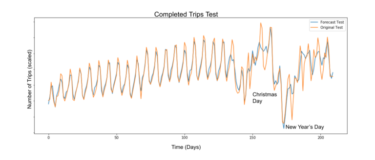 Engineering Extreme Event Forecasting at Uber with Recurrent Neural Networks