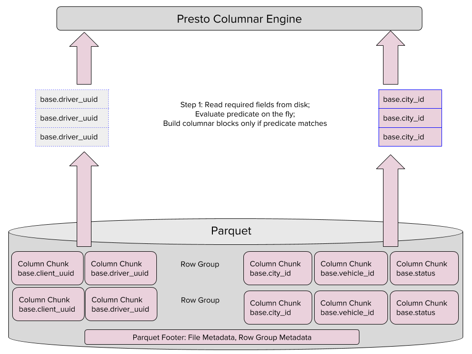 Engineering Data Analytics with Presto and Parquet at Uber