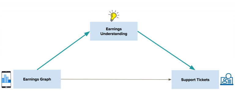Mediation Modeling at Uber: Understanding Why Product Changes Work (and Don't Work)