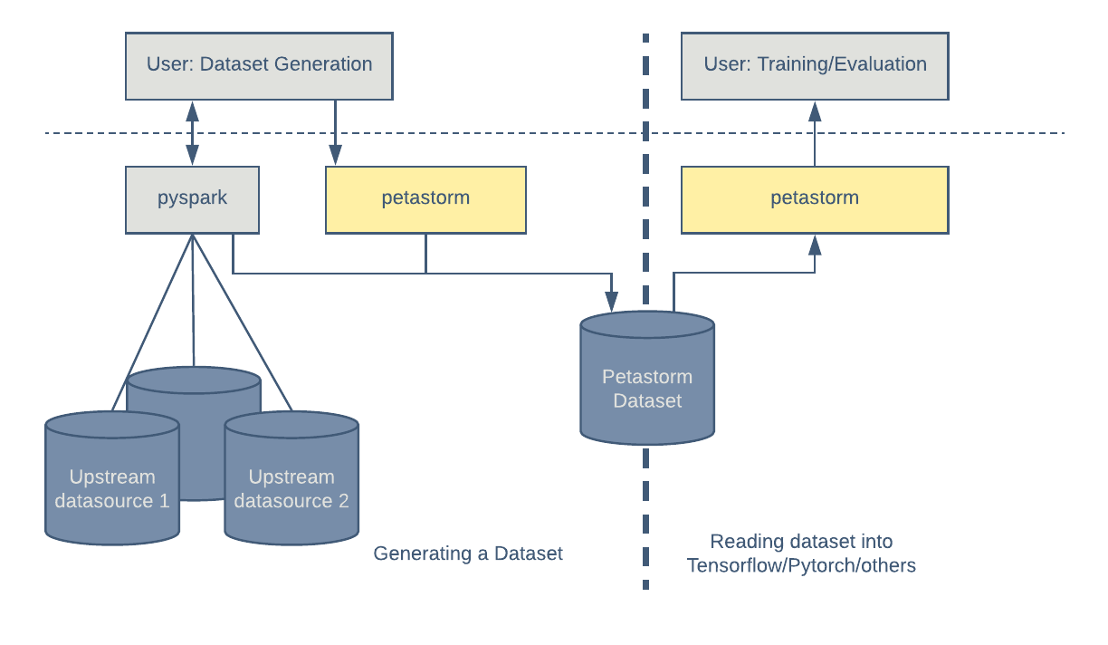 Introducing Petastorm: Uber ATG's Data Access Library for Deep