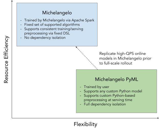 Michelangelo PyML: Introducing Uber's Platform for Rapid Python ML