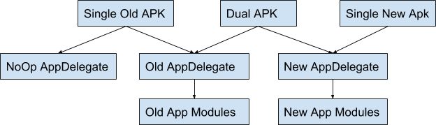Diagram of dual apk structure
