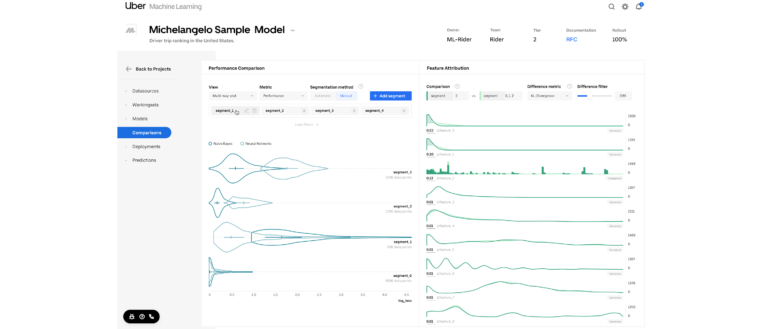Manifold: A Model-Agnostic Visual Debugging Tool for Machine Learning at Uber