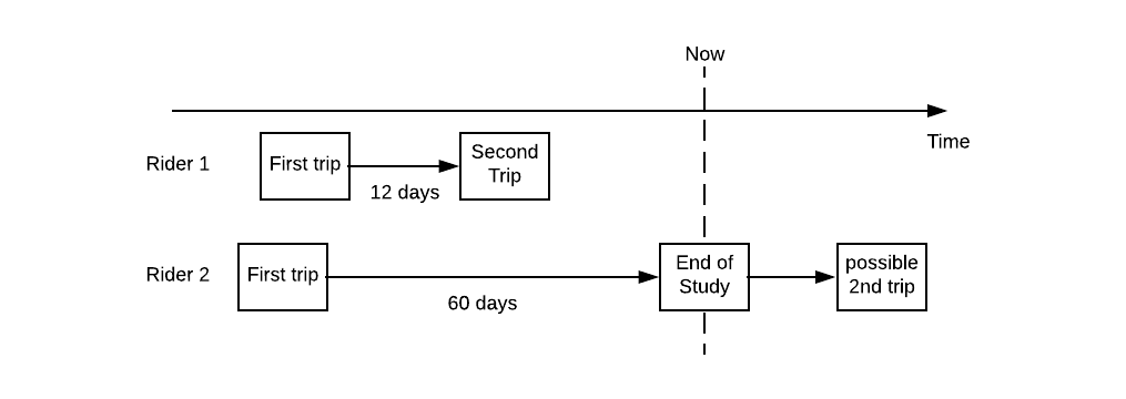 Modeling Censored Time-to-Event Data Using Pyro, an Open