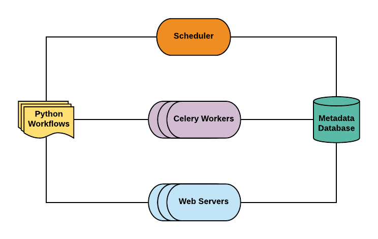 Managing Uber's Data Workflows at Scale