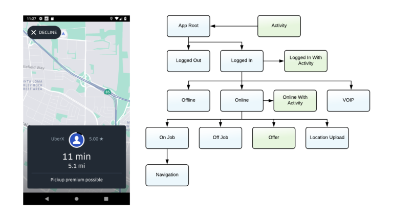 Activity/Service as a Dependency: Rethinking Android Architecture for the Uber Driver App
