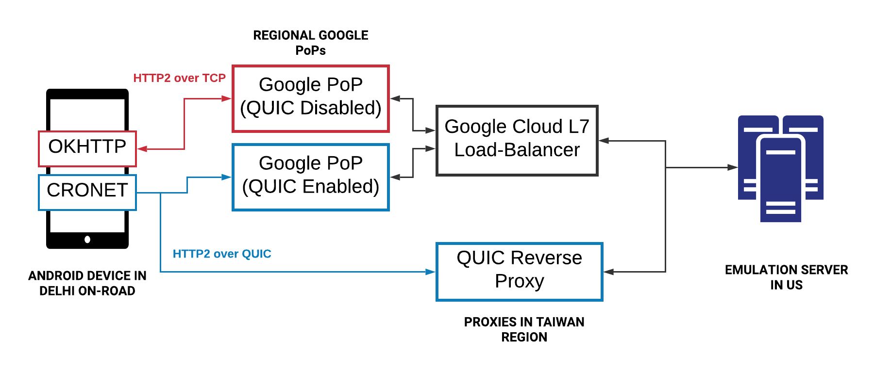 Employing QUIC Protocol to Optimize Uber's App Performance | Uber