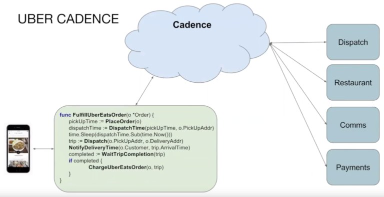 Conducting Better Business with Uber's Open Source Orchestration Tool, Cadence