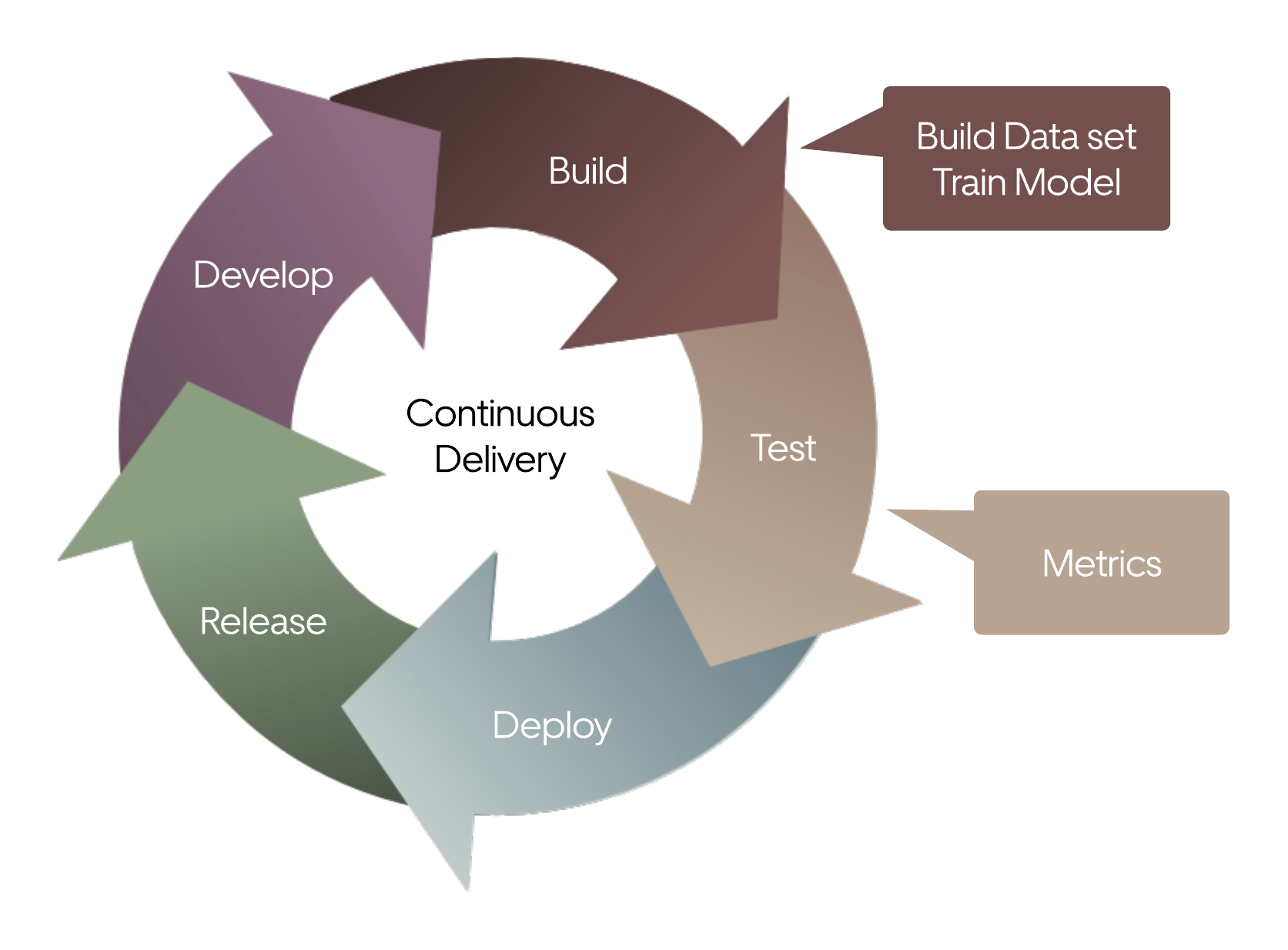 Diagram of continuous delivery of ML models
