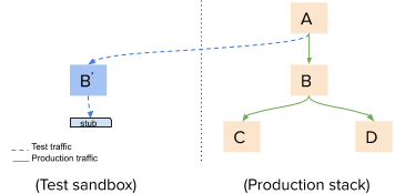 Diagram of a system with traffic routed to a test component
