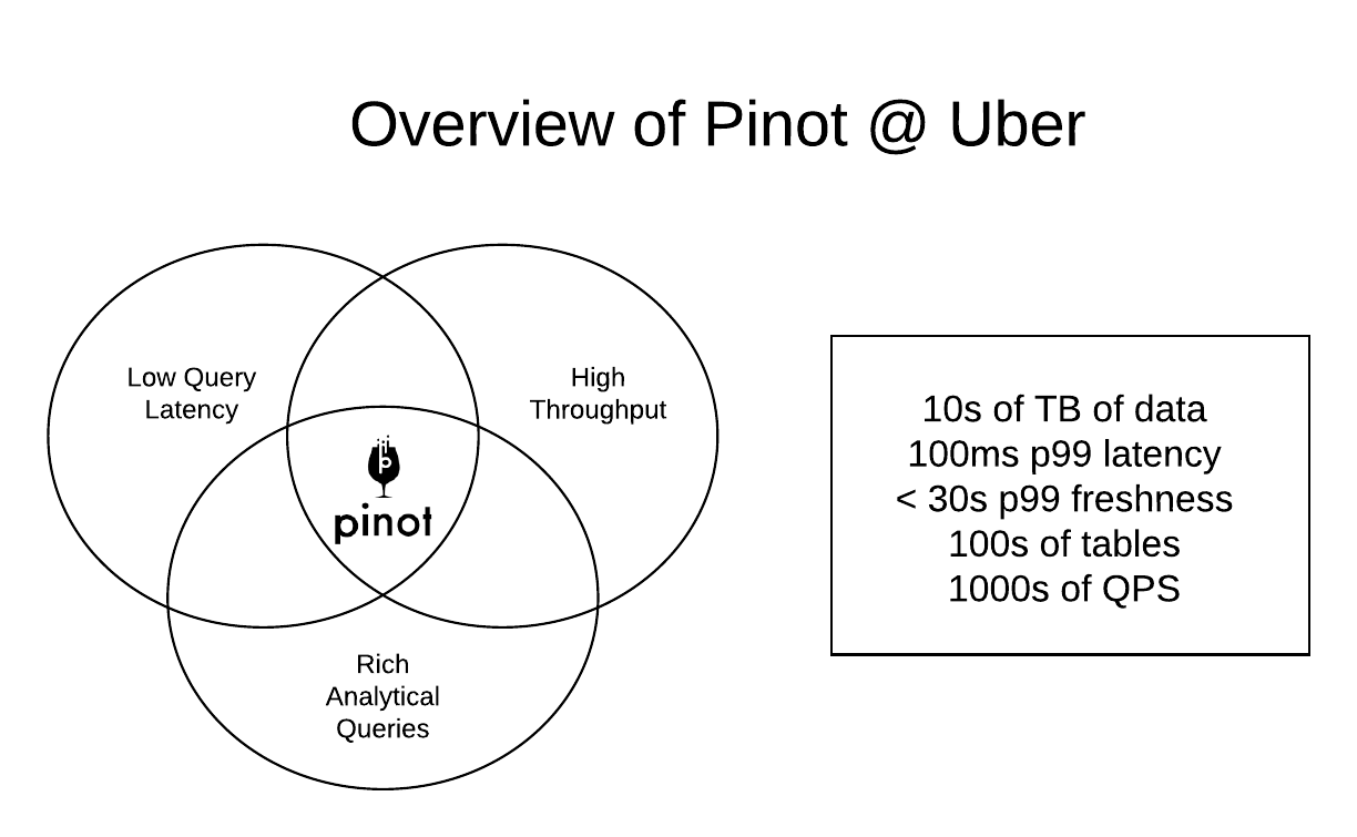 Operating Apache Pinot at Uber Scale