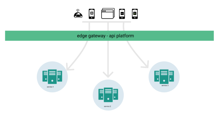 The Architecture of Uber's API gateway