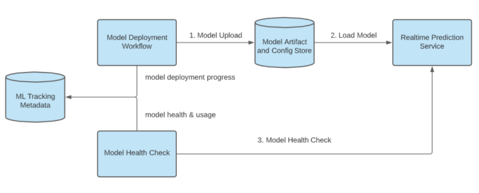 model deployment workflow and health check workflow