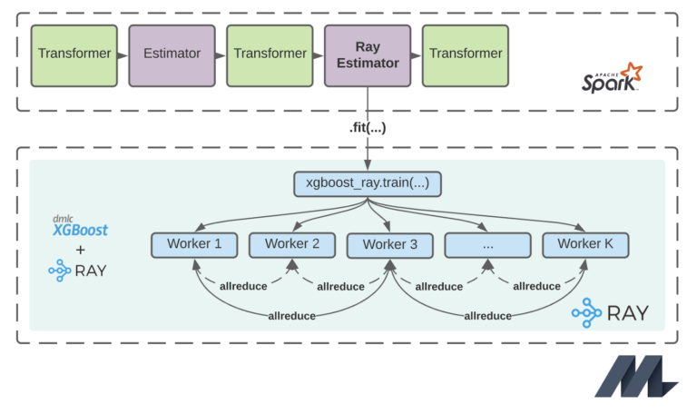 Elastic Distributed Training with XGBoost on Ray