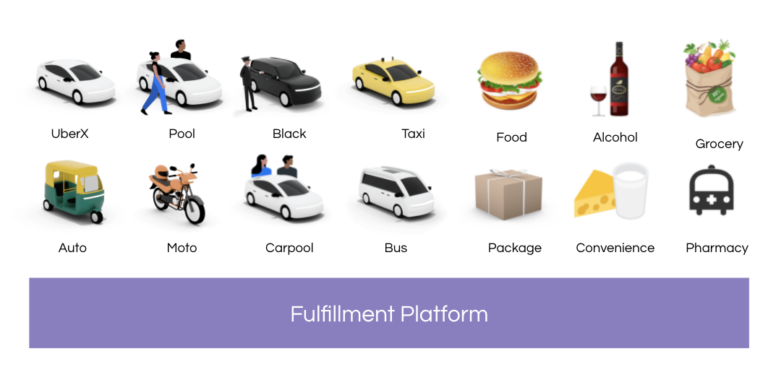Uber's Fulfillment Platform: Ground-up Re-architecture to Accelerate Uber's Go/Get Strategy