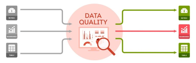 How Uber Achieves Operational Excellence in the Data Quality Experience